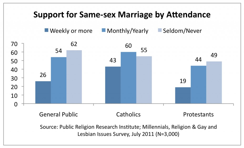 PRRI 2011 Millennials LGBT_support for ssm by attendance