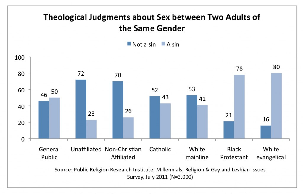 PRRI 2011 Millennials LGBT_theological judgments about sex btwn two adults of same sex