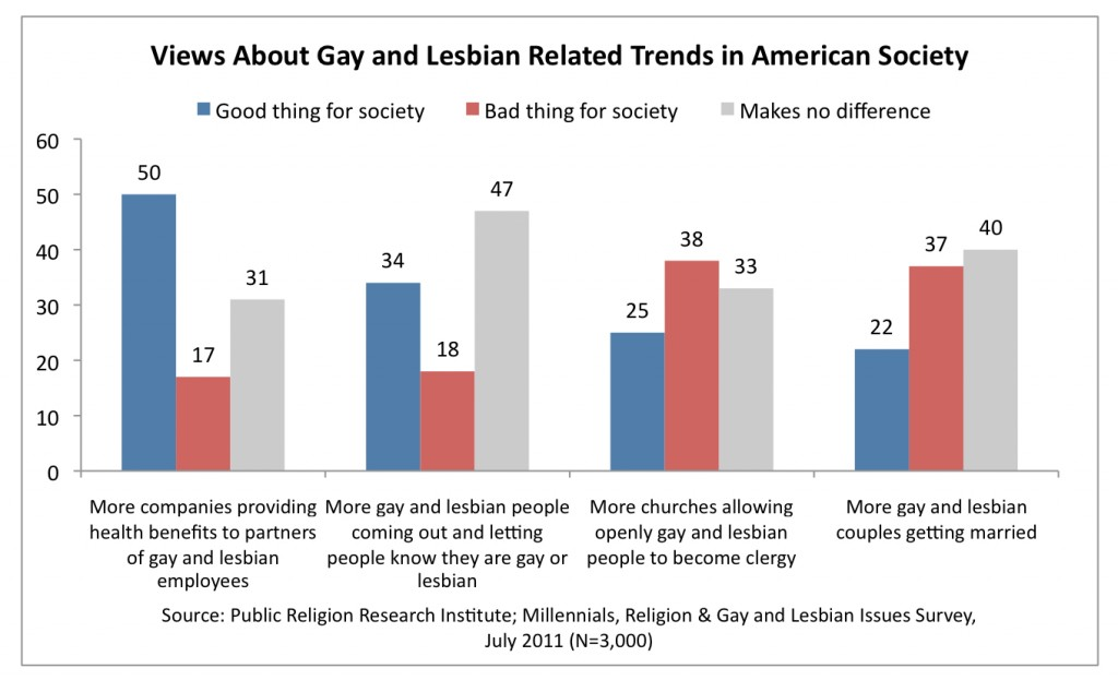 PRRI 2011 Millennials LGBT_views about gay lesbian related trends in american society