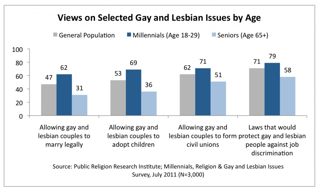 PRRI 2011 Millennials LGBT_views on selected gay lesbian issues by age