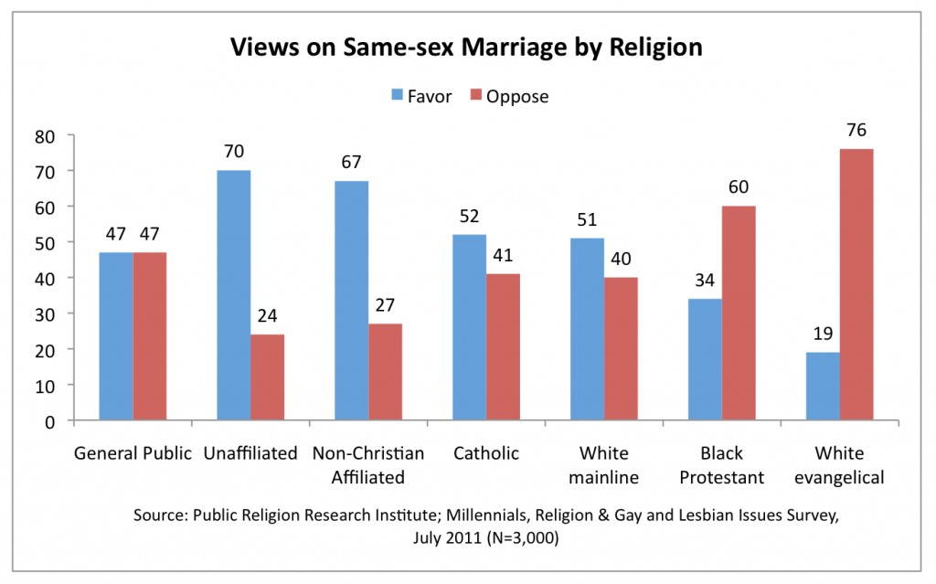 PRRI 2011 Millennials LGBT_views on ssm by religion