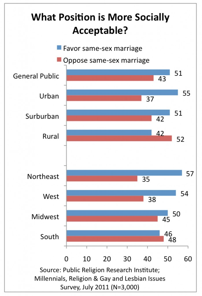 PRRI 2011 Millennials LGBT_what position is more acceptable ssm