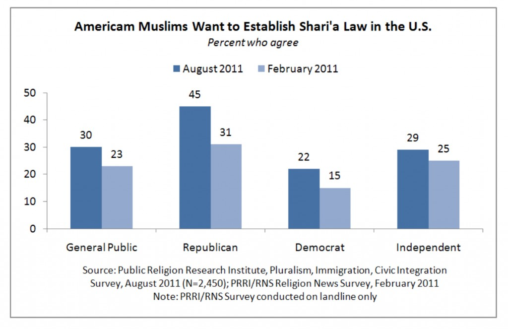 PRRI 2011 What it Means to be American_american muslims want to establish sharia in the us