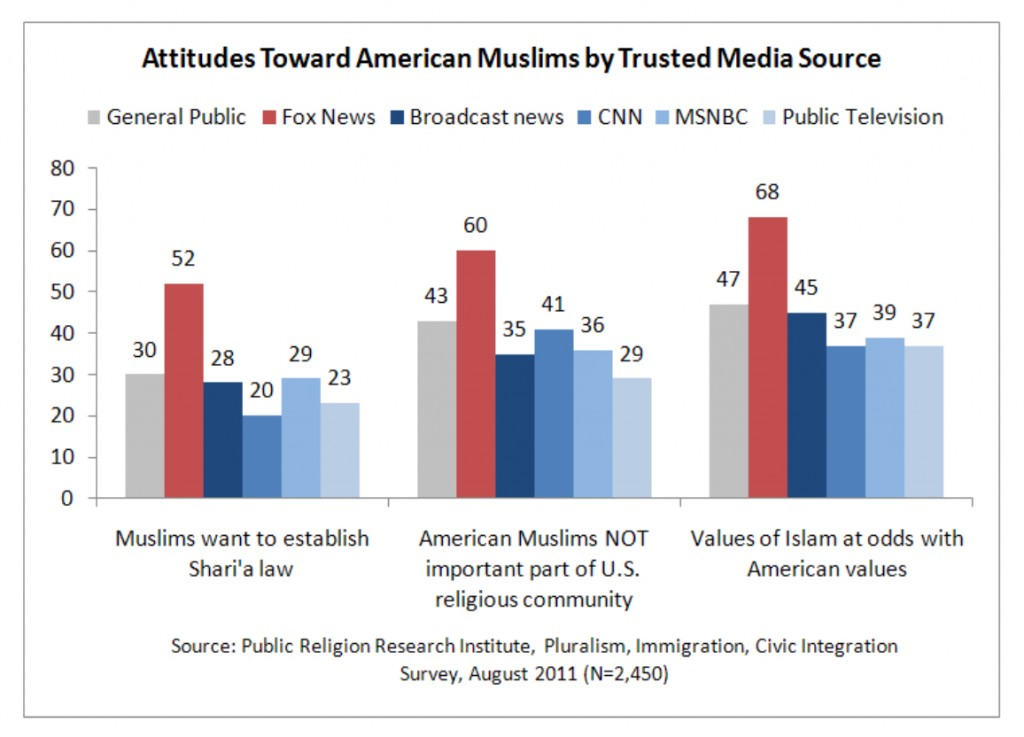 PRRI 2011 What it Means to be American_attitudes toward american muslims by trusted media source
