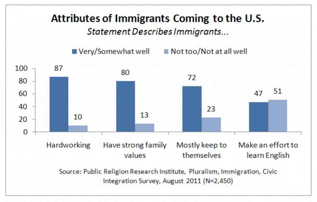 PRRI 2011 What it Means to be American_attributes of immigrants coming to us