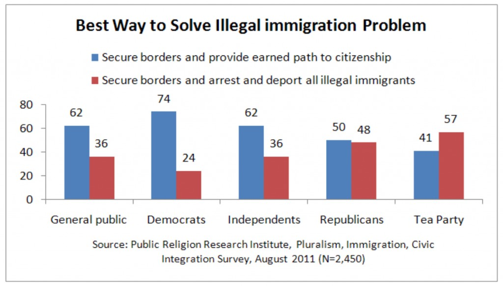 PRRI 2011 What it Means to be American_best way to solve illegal immigration problem