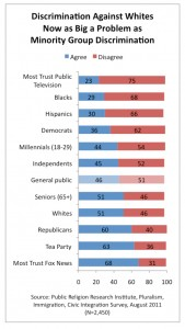 PRRI 2011 What it Means to be American_discrimination against whites as big problem as minority grp discrimination