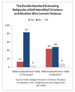PRRI 2011 What it Means to be American_double standard on religious violence