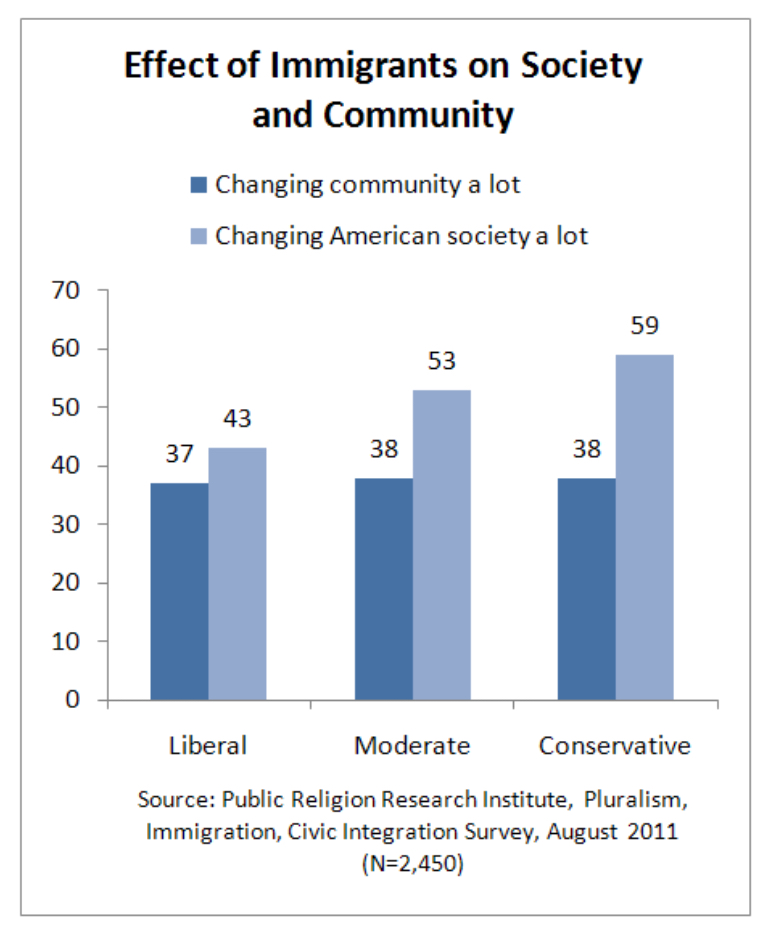 PRRI 2011 What it Means to be American_effect of immigrants on society