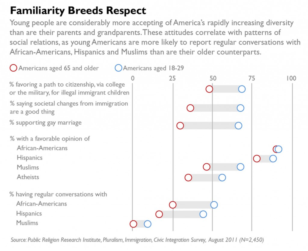 PRRI 2011 What it Means to be American_familiarity breeds respect