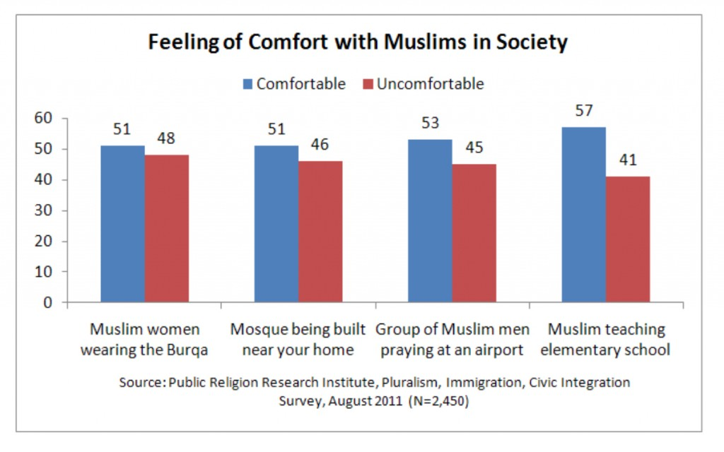 PRRI 2011 What it Means to be American_feeling of comfort w muslims in society