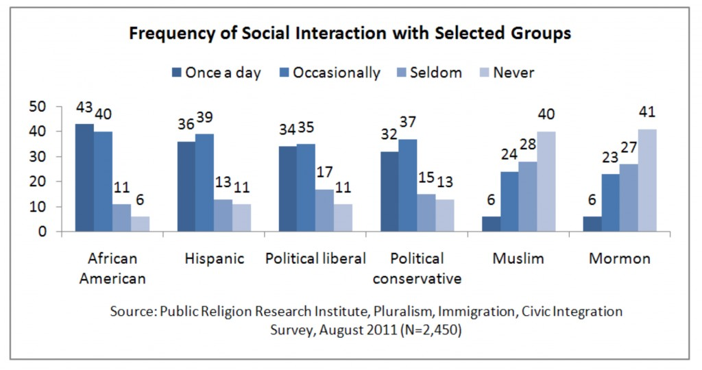 PRRI 2011 What it Means to be American_frequency of interaction with selected groups