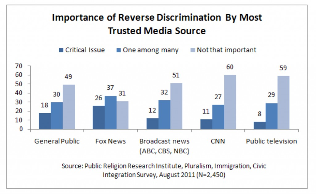 PRRI 2011 What it Means to be American_importance of reverse discrimination by most trusted media source