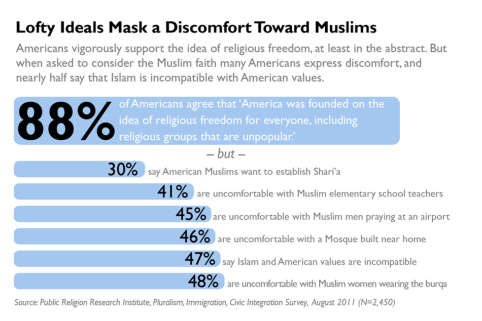 PRRI 2011 What it Means to be American_lofty ideals mask discomfort toward muslims