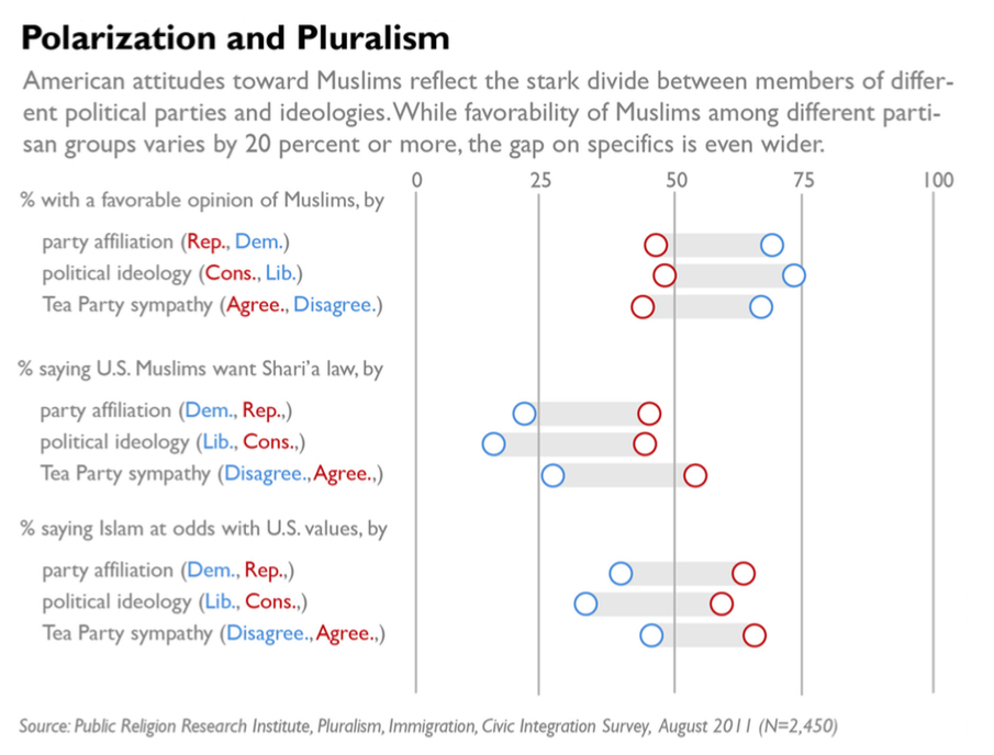 PRRI 2011 What it Means to be American_polarization and pluralism