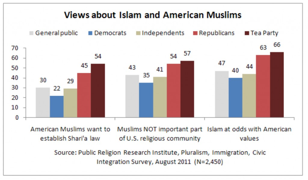 PRRI 2011 What it Means to be American_views about islam and american muslims