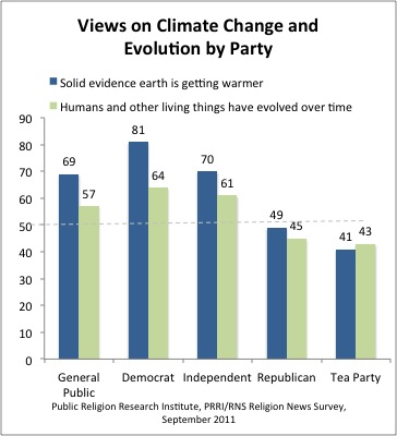 PRRI EvolutionClimatechange Survey | Climate Change and Evolution in the 2012 Elections
