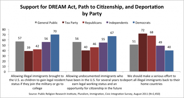 PRRI Support for Dream Act Path to Citizenship and Deportation by Party e1322507605858 Survey | What it Means to be American: Attitudes towards Increasing Diversity in America Ten Years after 9/11