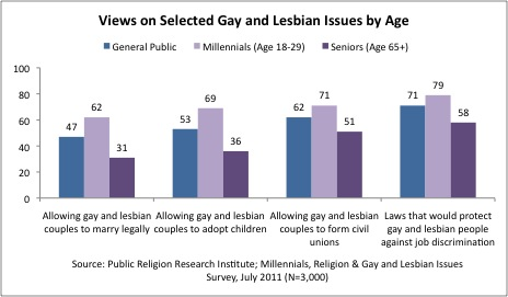 PRRI Views on Selected Gay Lesbian Issues by age  Survey | Generations at Odds: The Millennial Generation and the Future of Gay and Lesbian Rights