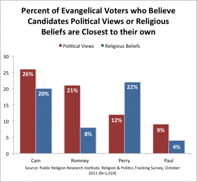 PRRI White Evangelical Voters and Mitt Romney e1322507342159 Survey | Knowledge of Romneys Religion Unchanged from July; Cain Succeeds where Romney and Perry Falter