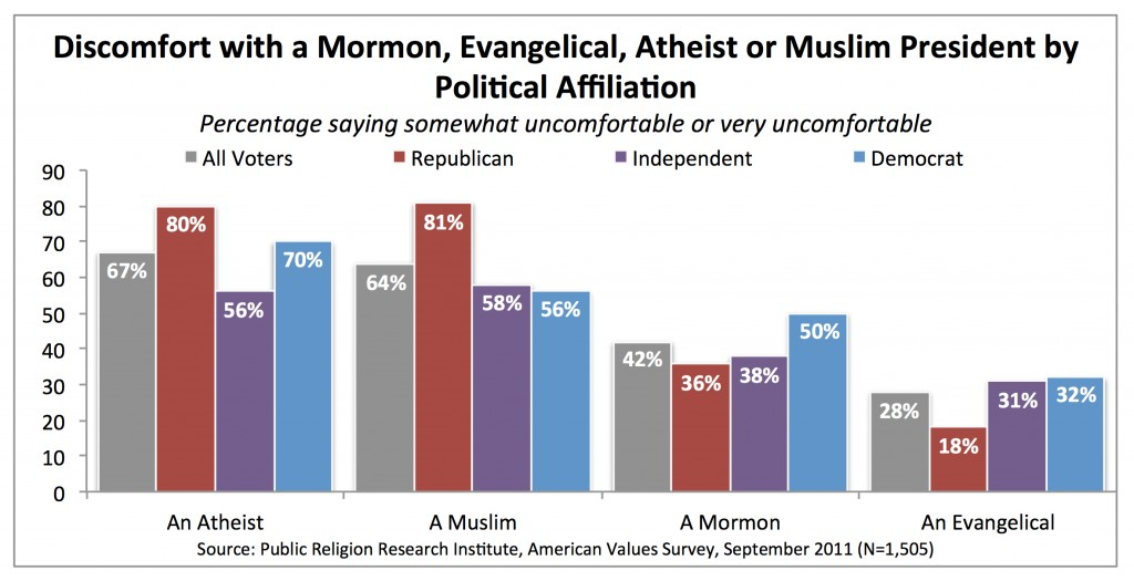 PRRI AVS 2011_ discomfort with mormon atheist muslim president by political affiliation