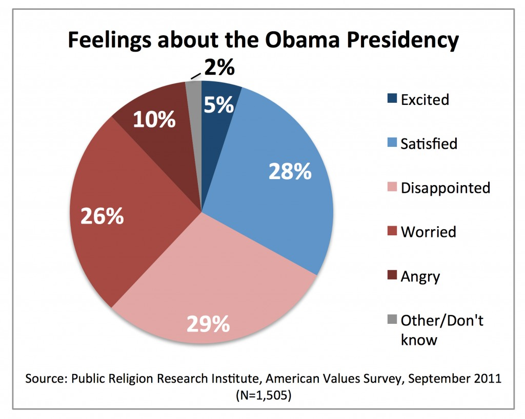PRRI AVS 2011_ feelings about obama presidency