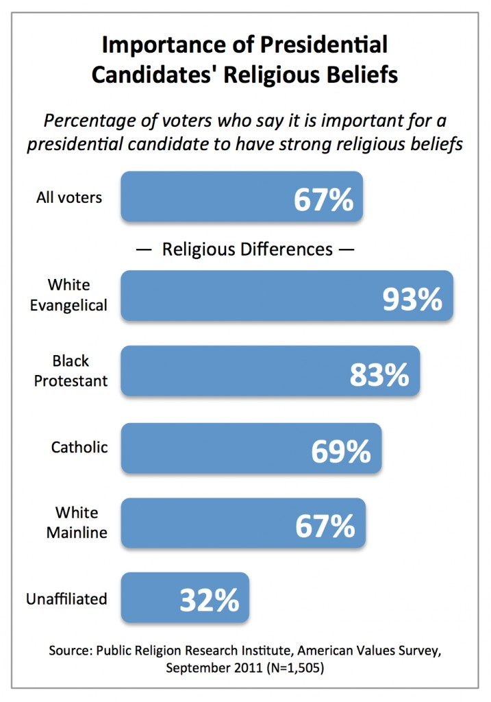 PRRI AVS 2011_Importance of presidential candidates religious beliefs