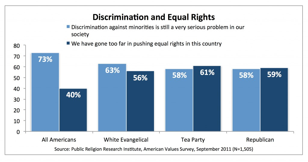 PRRI AVS 2011_discrimination and equal rights
