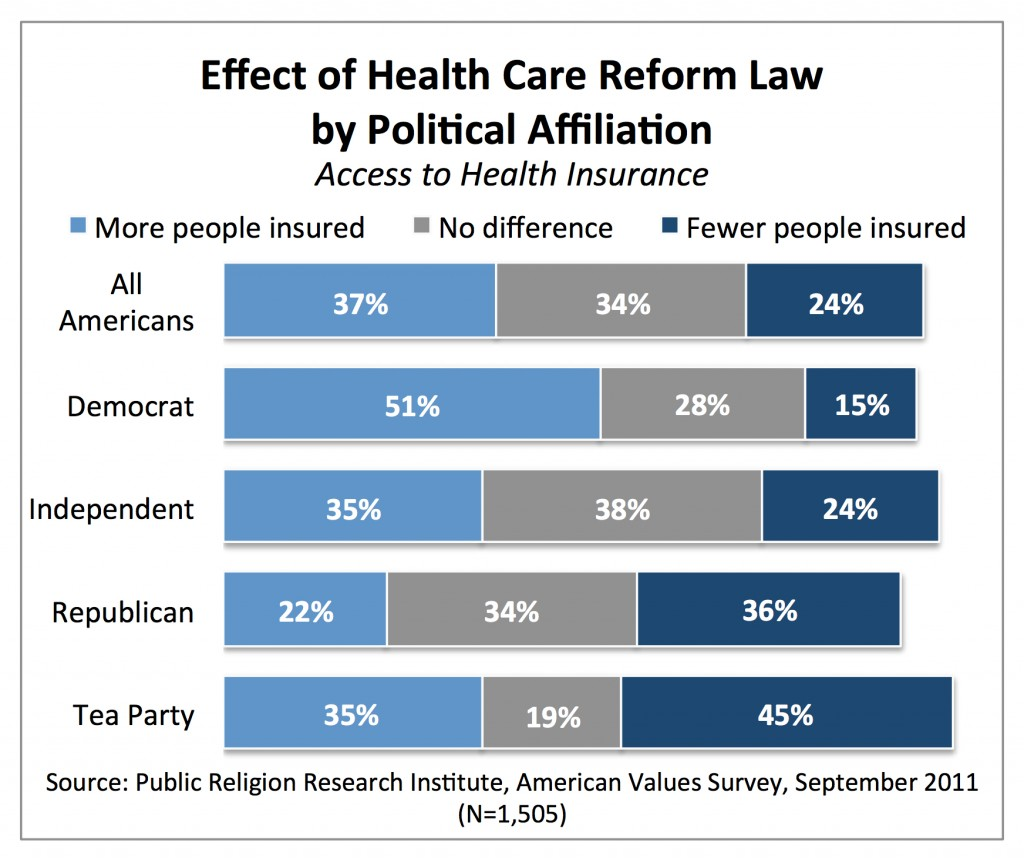 PRRI AVS 2011_effect of health care reform law by party