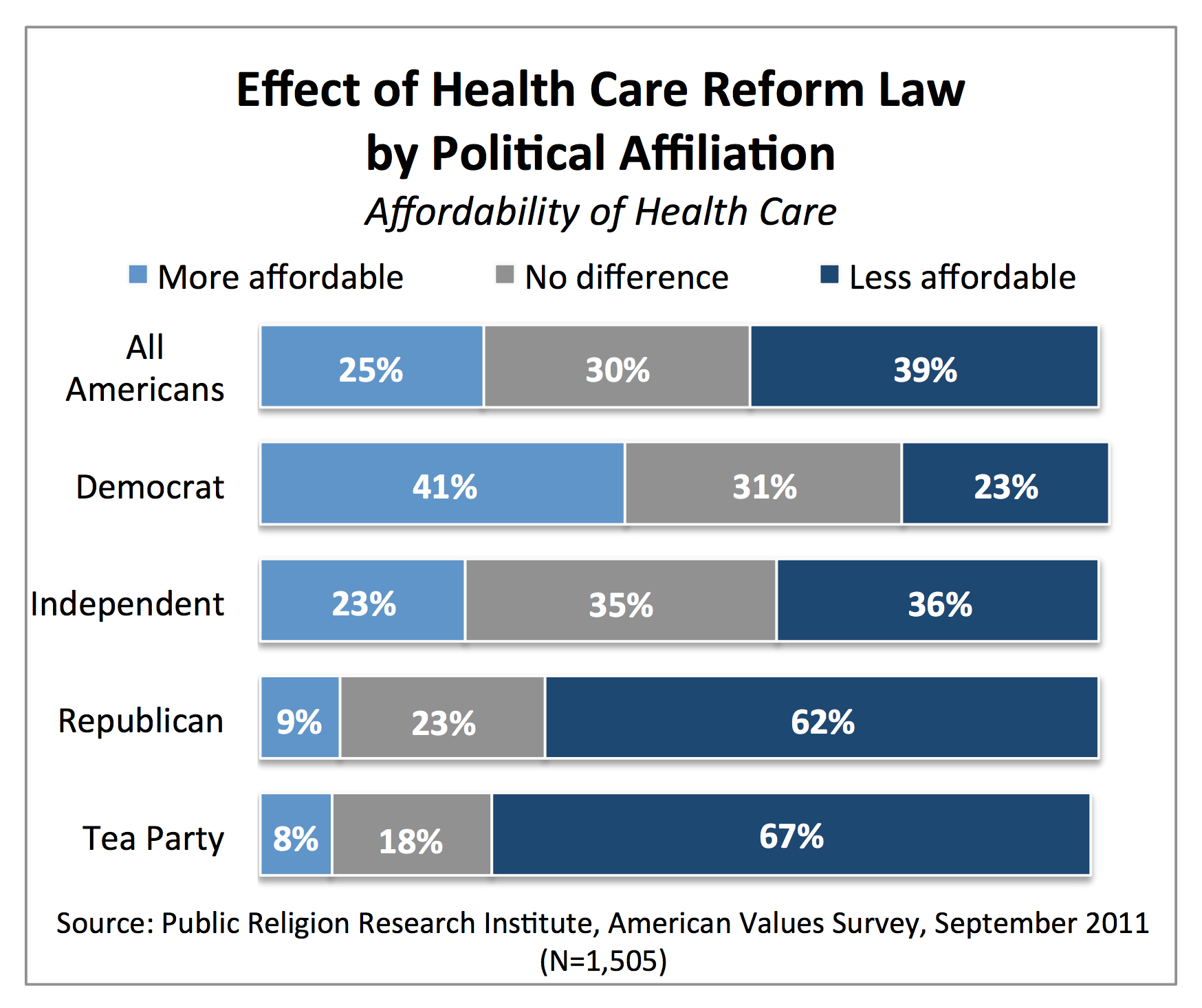 Health Medical Law: The 2011 American Values Survey