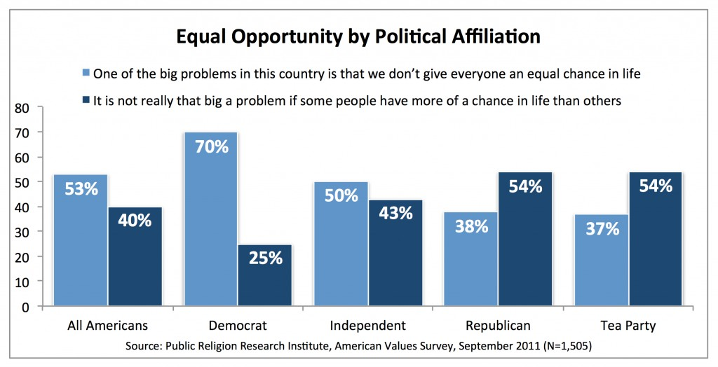 PRRI AVS 2011_equal opportunity by party