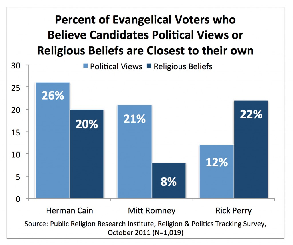 PRRI AVS 2011_evangelicals who believe candidates political views religious beliefs close to theirs