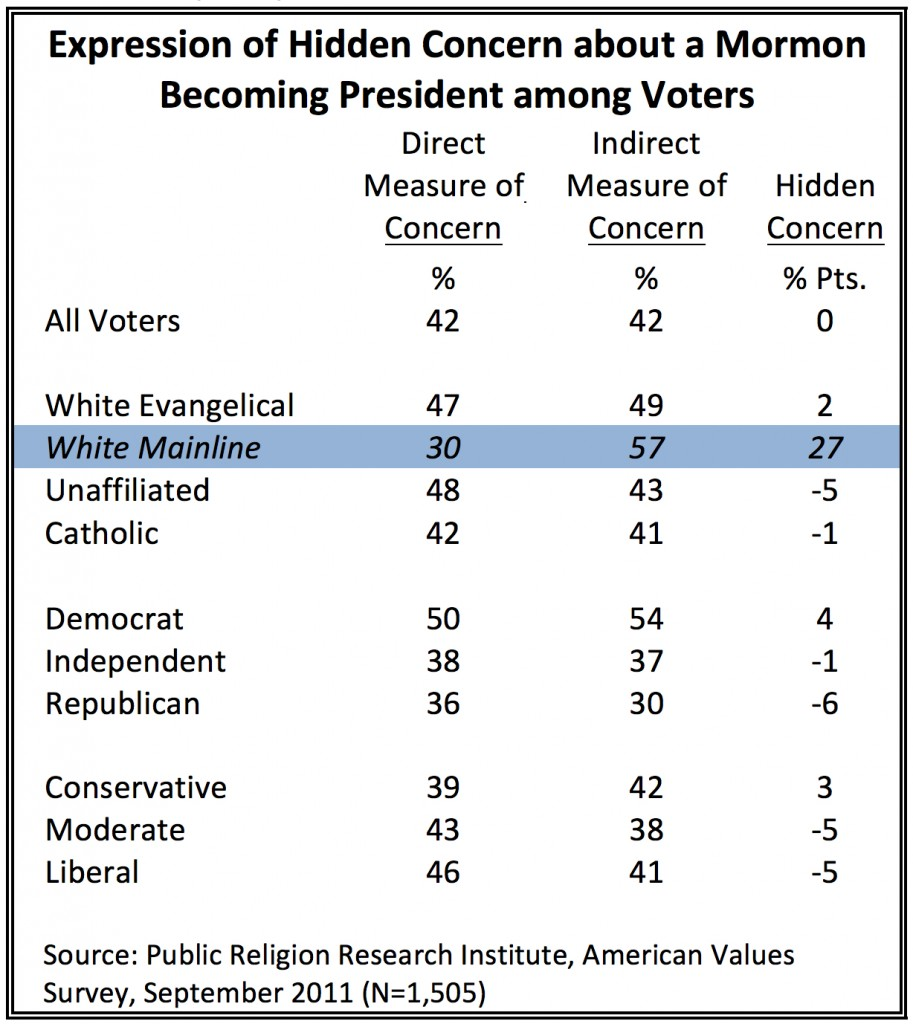 PRRI AVS 2011_expression of hidden concern about a mormon president