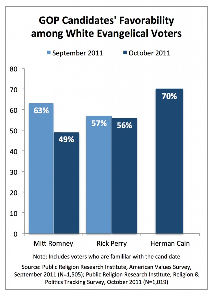 PRRI AVS 2011_gop candidates favorability among white evangelicals