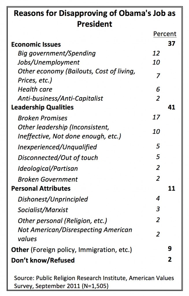 PRRI AVS 2011_reasons for disapproving of obamas job as president