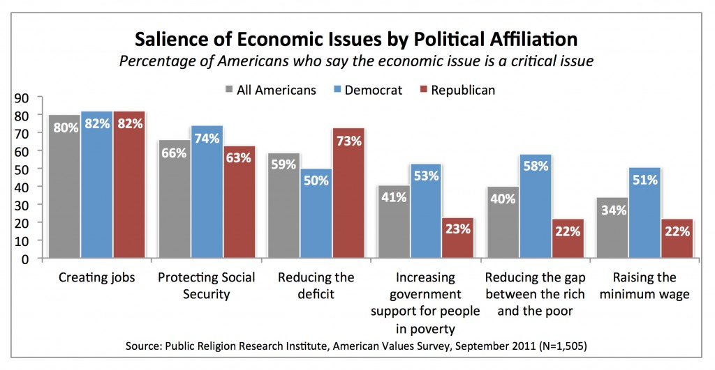 PRRI AVS 2011_salience of economic issues by party