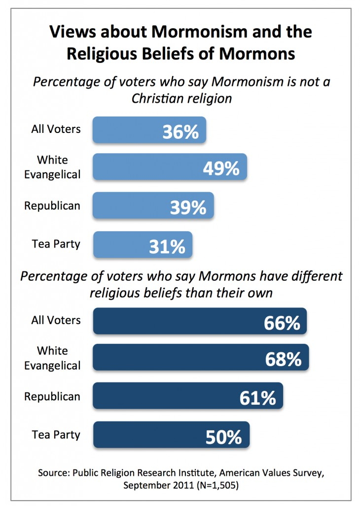 PRRI AVS 2011_views about mormonism and religious beliefs of mormons