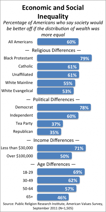 PRRI Economic and Social Inequality e1320699207406 Survey | 2011 American Values Survey