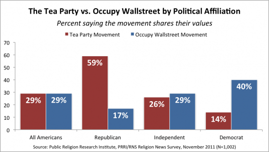PRRI Tea Party v. Occupy Wallstreet1 e1321469902342 Survey | Equal Numbers of Americans say Occupy Wall Street and Tea Party Movement Share their Values