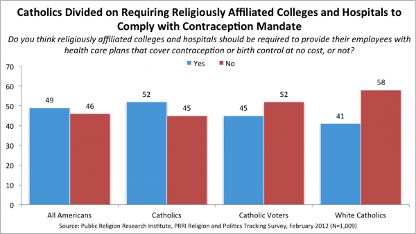 Birth Control Catholics1 e1328824399713 Survey | Majority of Catholics Think Employers Should Be Required to Provide Health Care Plans that Cover Birth Control at No Cost