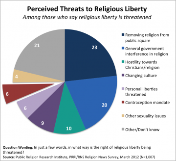 March RNS 2012 e1331743624408 Survey | Majority of Americans Do Not Believe Religious Liberty is Under Attack