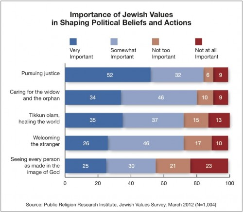 Jewish Values Political Action e1333119994135 Survey | Chosen for What? Jewish Values in 2012