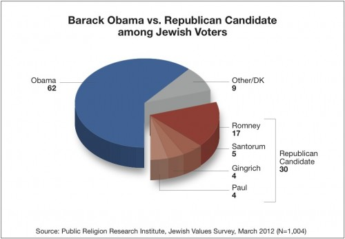 Obama v Republicans e1333120053870 Survey | Chosen for What? Jewish Values in 2012