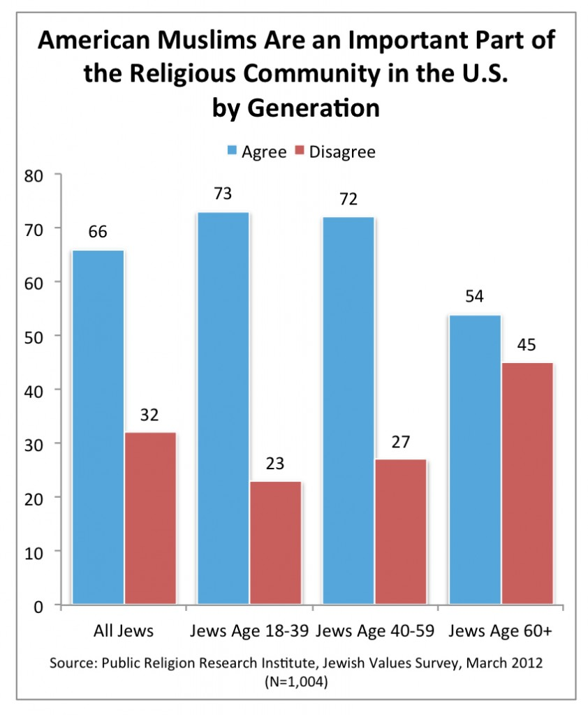 PRRI 2012 Jewish Values_american muslims are impt part of religious comm by generation