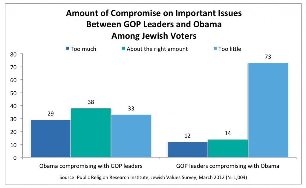 PRRI 2012 Jewish Values_amt of compromise on impt issues btwn gop leaders and obama among jewish voters