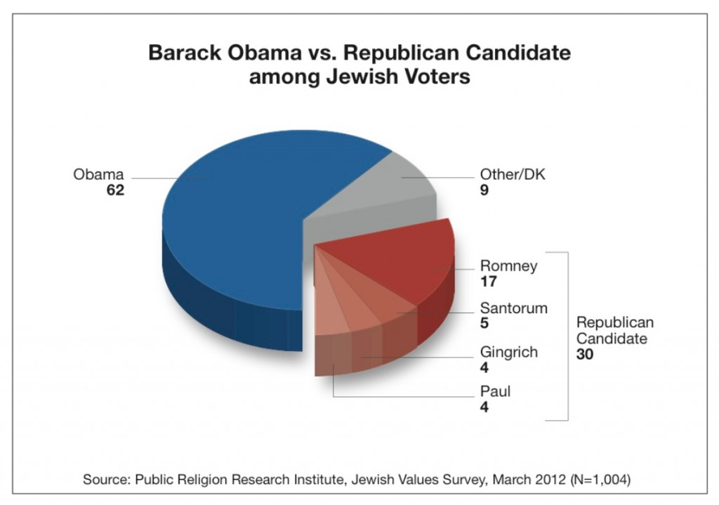 PRRI 2012 Jewish Values_barack obama vs gop candidate among jewish voters
