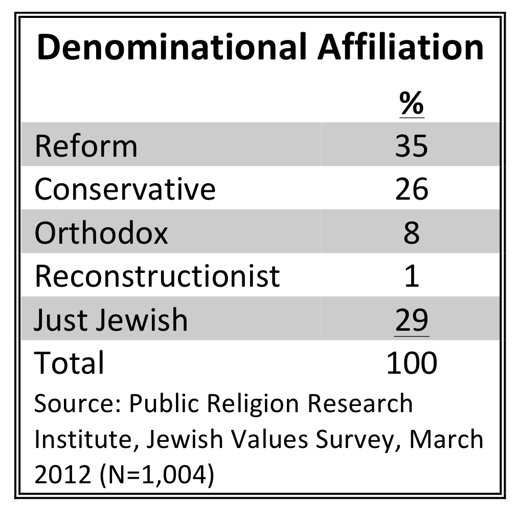 PRRI 2012 Jewish Values_demoninational affiliation
