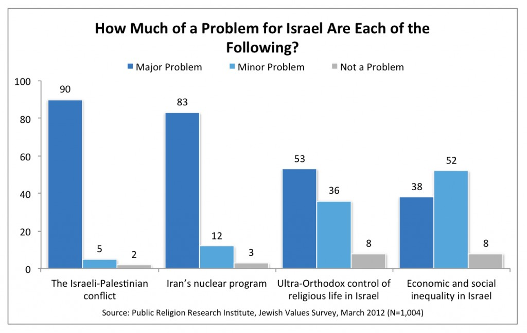 PRRI 2012 Jewish Values_how much of a problem for israel are each of the following