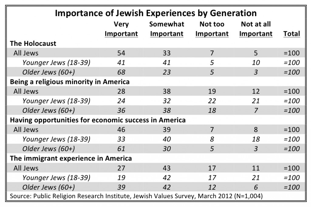PRRI 2012 Jewish Values_importance of jewish experiences by generation