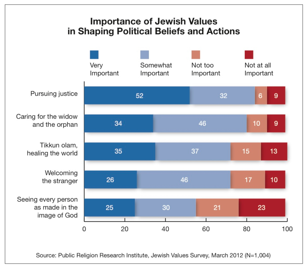PRRI 2012 Jewish Values_importance of jewish values in shaping political beliefs actions